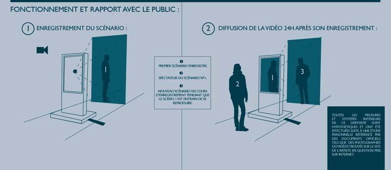 """Alfredo Castro, notice pour l'oeuvre de Thierry Fournier intitulée """"A+"""""""